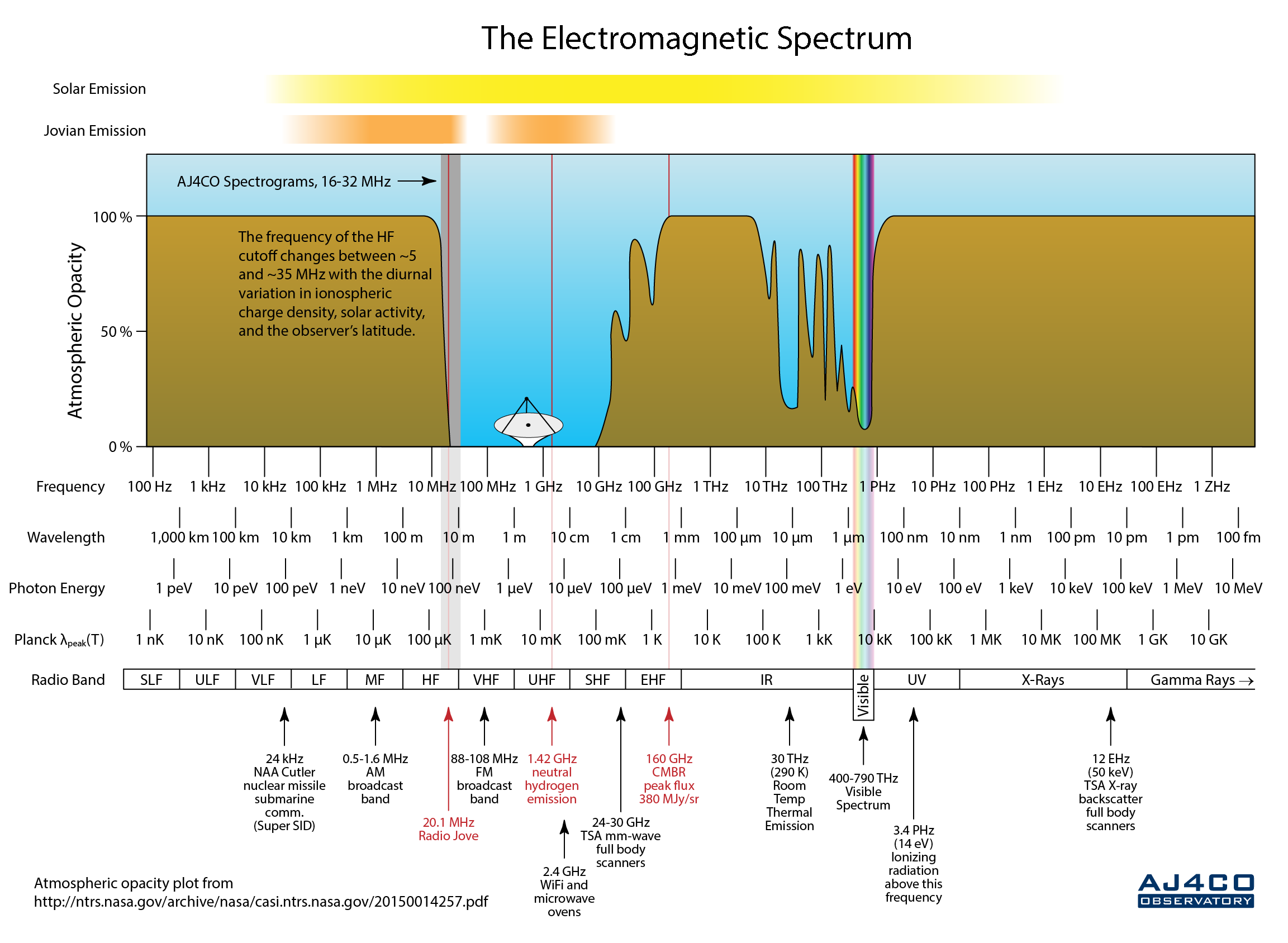 AJ4CO Observatory - EM Spectrum Cheat Sheet